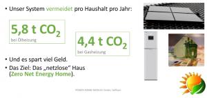 4,4 Tonnen CO2 spart ein Haushalt mit einer Gasheizung bei Einsatz unserer Solaranlage.