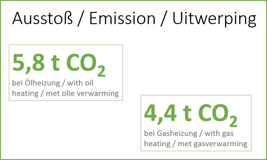 Ein Einfamilienhaus stößt pro Jahr 4,4 Tonnen CO2 aus mit einer Gasheizung. Mit einer Ölheizung sogar 5,8 tons CO2 per annum!