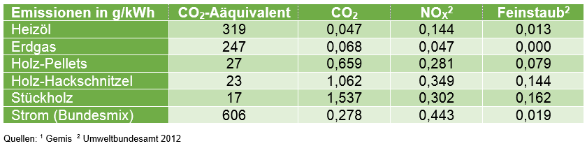 Heating: Overview of pollution emissions of different heating systems